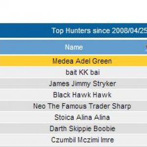 top hunters overall
